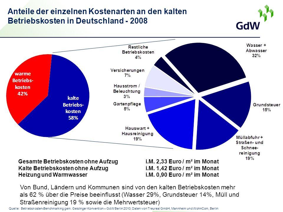 Anteile der einzelnen Kostenarten an den kalten Betriebskosten in Deutschland - 2008