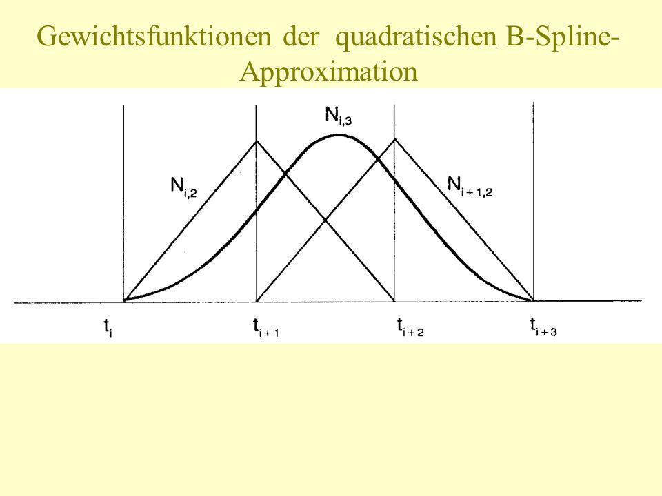 Gewichtsfunktionen der quadratischen B-Spline-Approximation