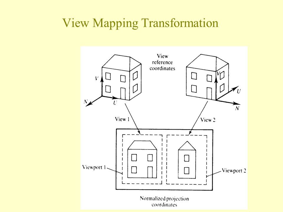 View Mapping Transformation