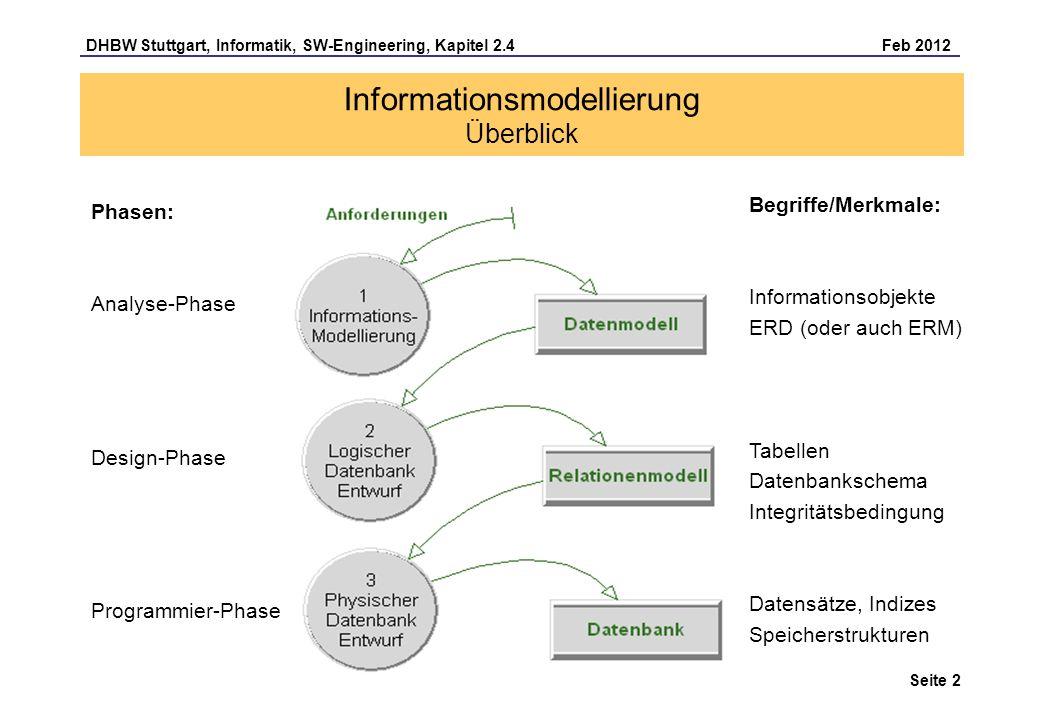 Informationsmodellierung Überblick