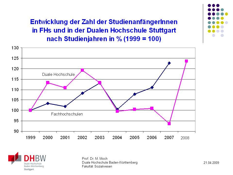 FHs: Abgesehen von 2004 kontinuierliche Steigerung.