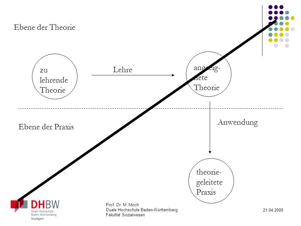 theorie-geleitete Praxis
