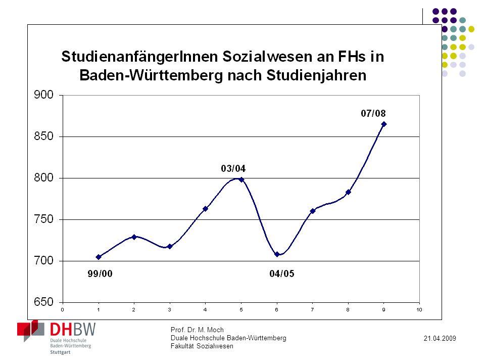 Enorme Steigerung der Studienanfängerzahlen in 10 Jahren