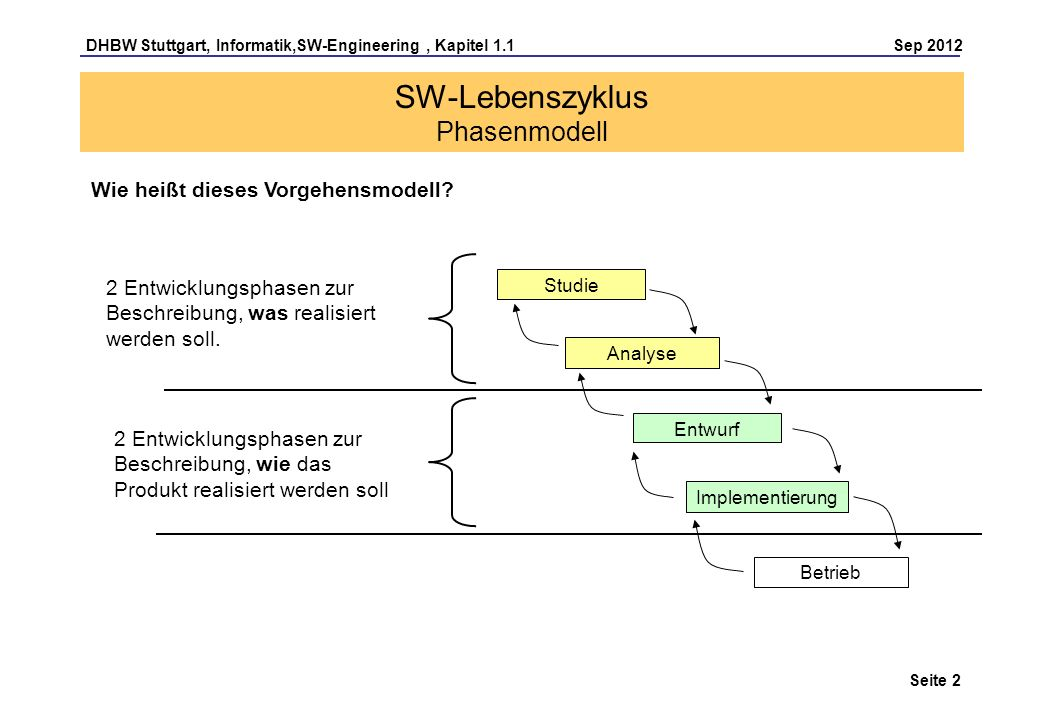 SW-Lebenszyklus Phasenmodell