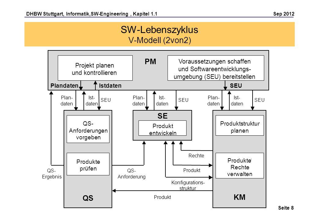 SW-Lebenszyklus V-Modell (2von2)