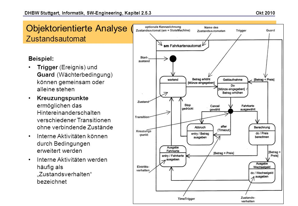 Objektorientierte Analyse (OOA) Zustandsautomat