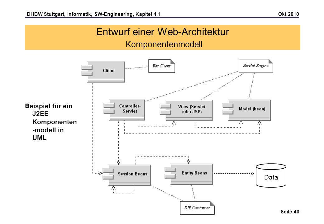 Entwurf einer Web-Architektur Komponentenmodell