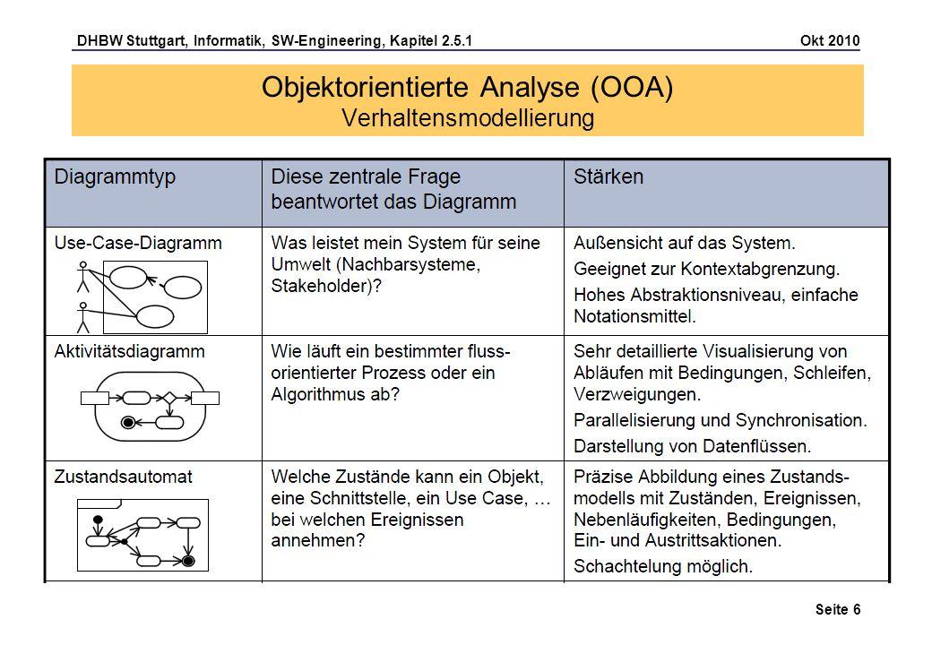 Objektorientierte Analyse (OOA) Verhaltensmodellierung