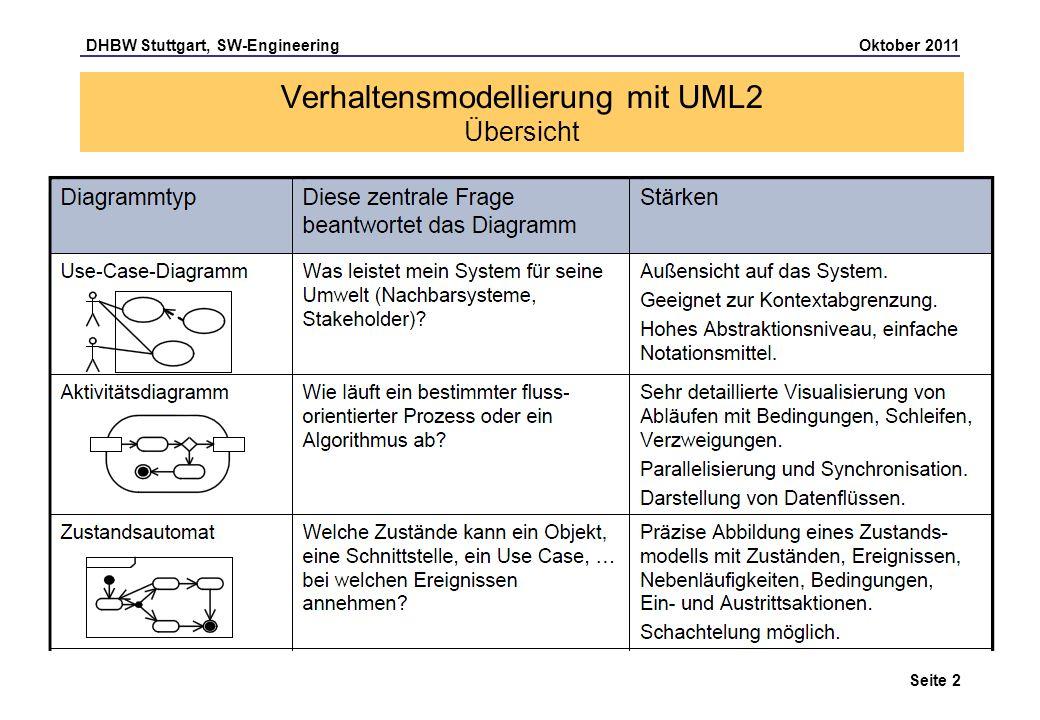 Verhaltensmodellierung mit UML2 Übersicht