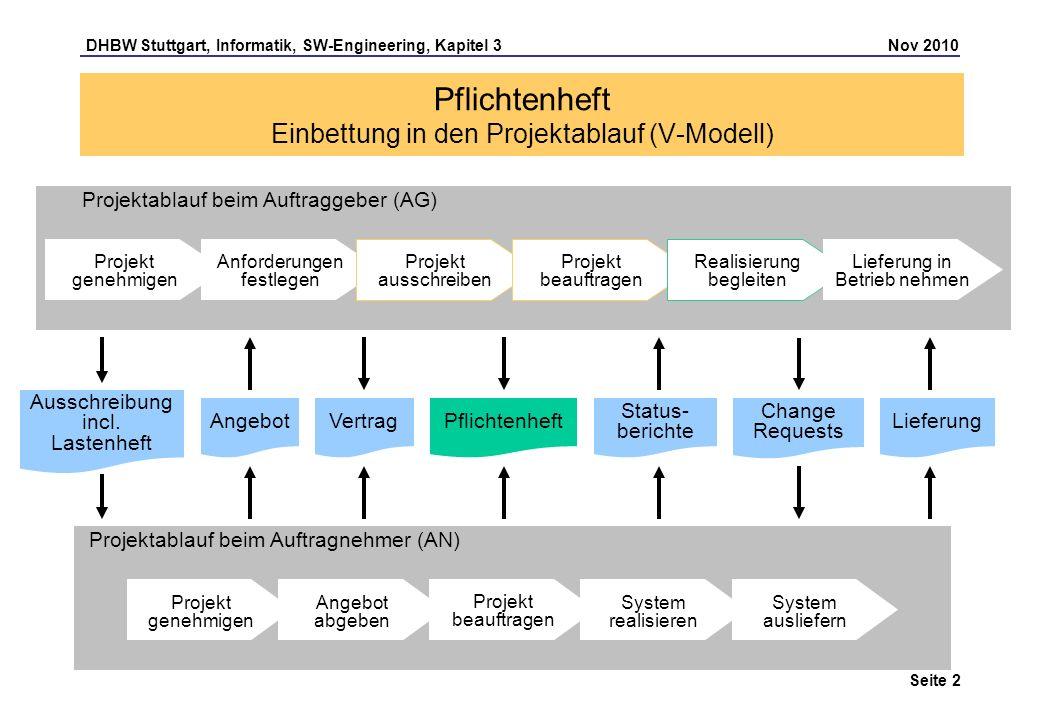 Pflichtenheft Einbettung in den Projektablauf (V-Modell)