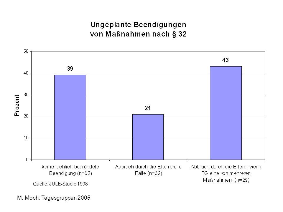 Quelle: JULE-Studie 1998 M. Moch: Tagesgruppen 2005