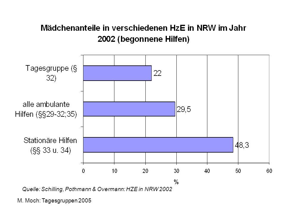 Quelle: Schilling, Pothmann & Overmann: HZE in NRW 2002