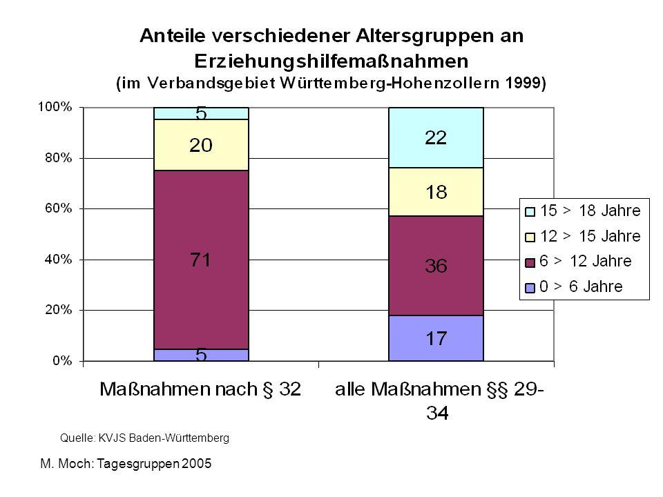 Quelle: KVJS Baden-Württemberg