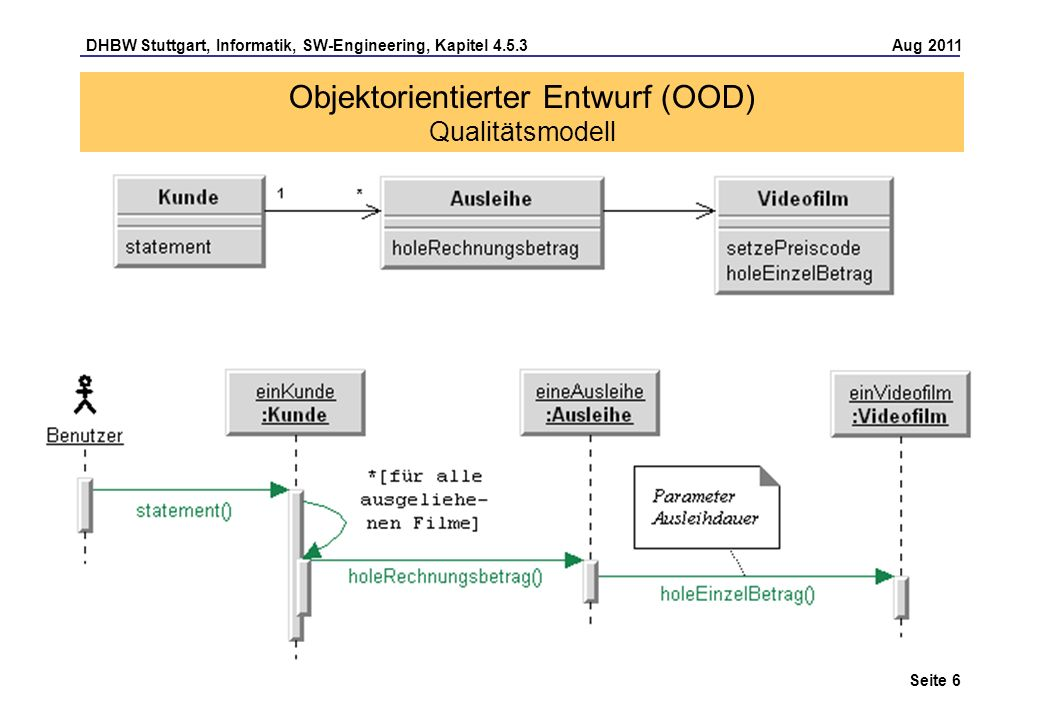 Objektorientierter Entwurf (OOD) Qualitätsmodell