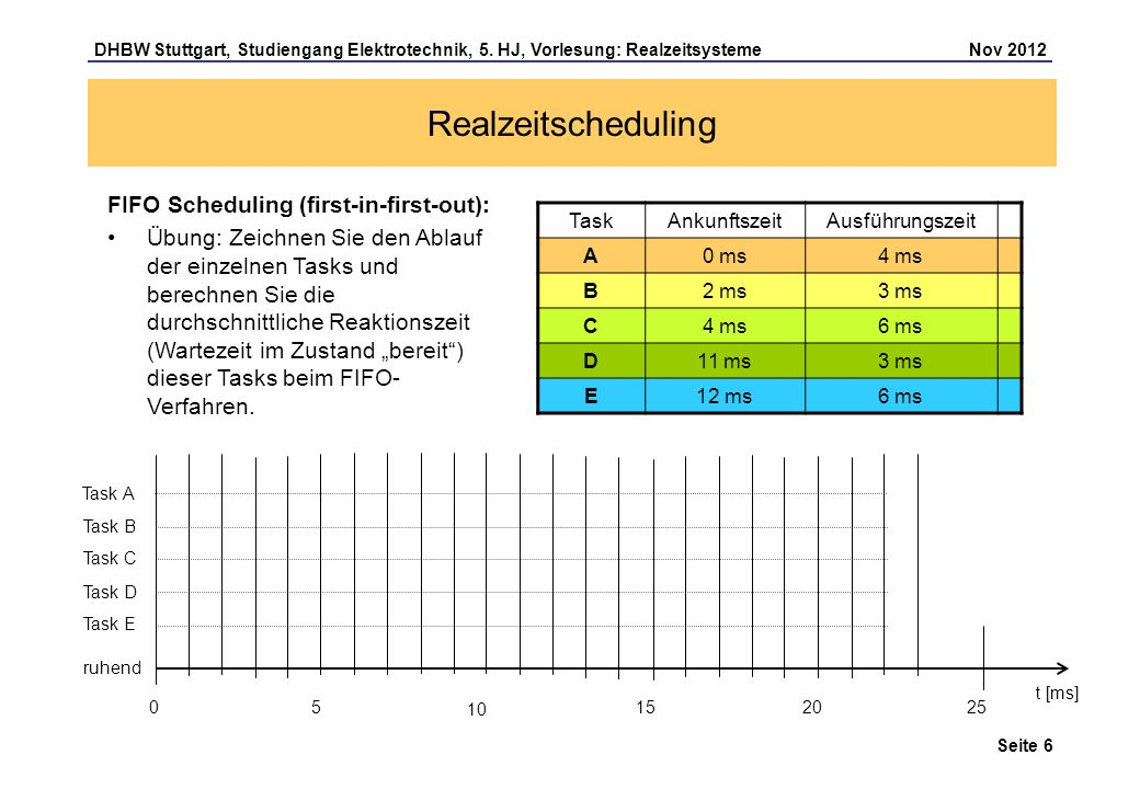 Realzeitscheduling FIFO Scheduling (first-in-first-out):