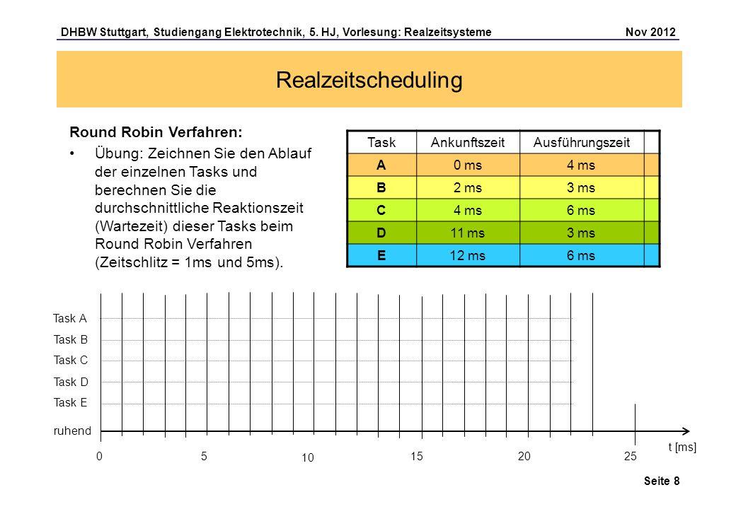 Realzeitscheduling Round Robin Verfahren: