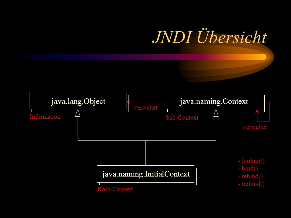 JNDI Übersicht java.lang.Object java.naming.Context