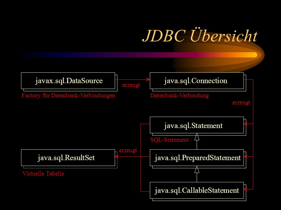 JDBC Übersicht javax.sql.DataSource java.sql.Connection