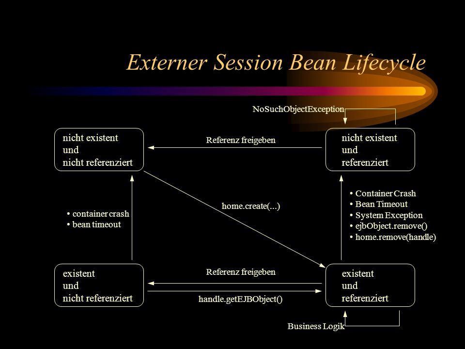 Externer Session Bean Lifecycle