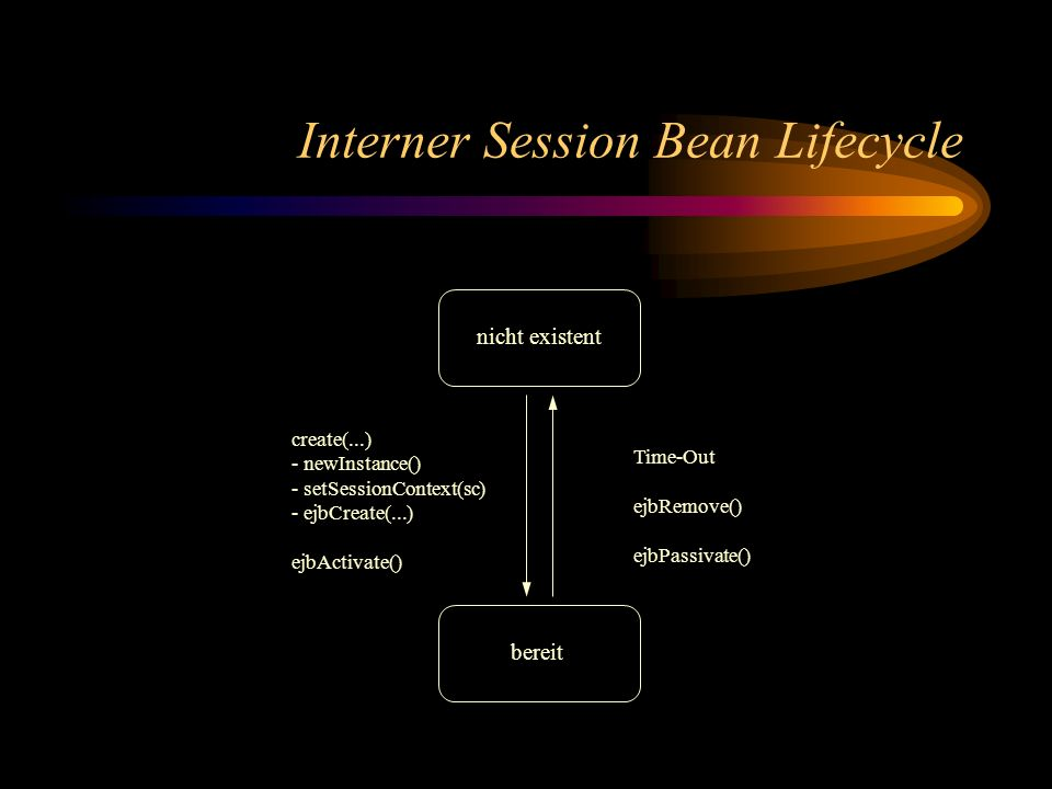 Interner Session Bean Lifecycle