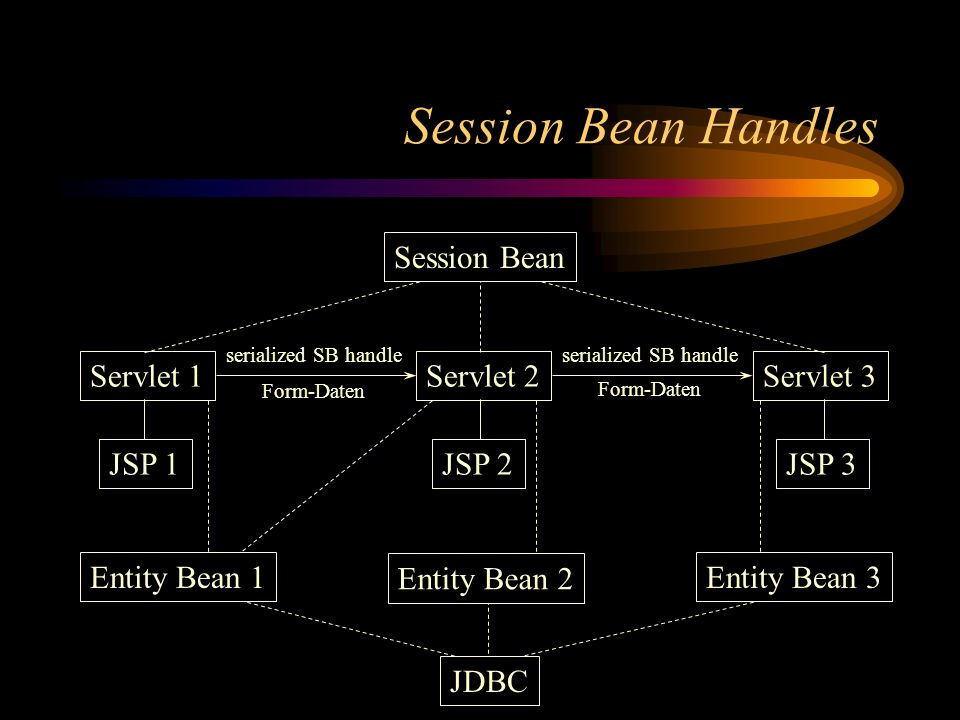 Session Bean Handles Session Bean Servlet 1 Servlet 2 Servlet 3 JSP 1