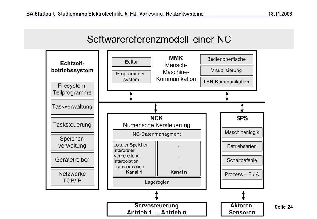 Softwarereferenzmodell einer NC