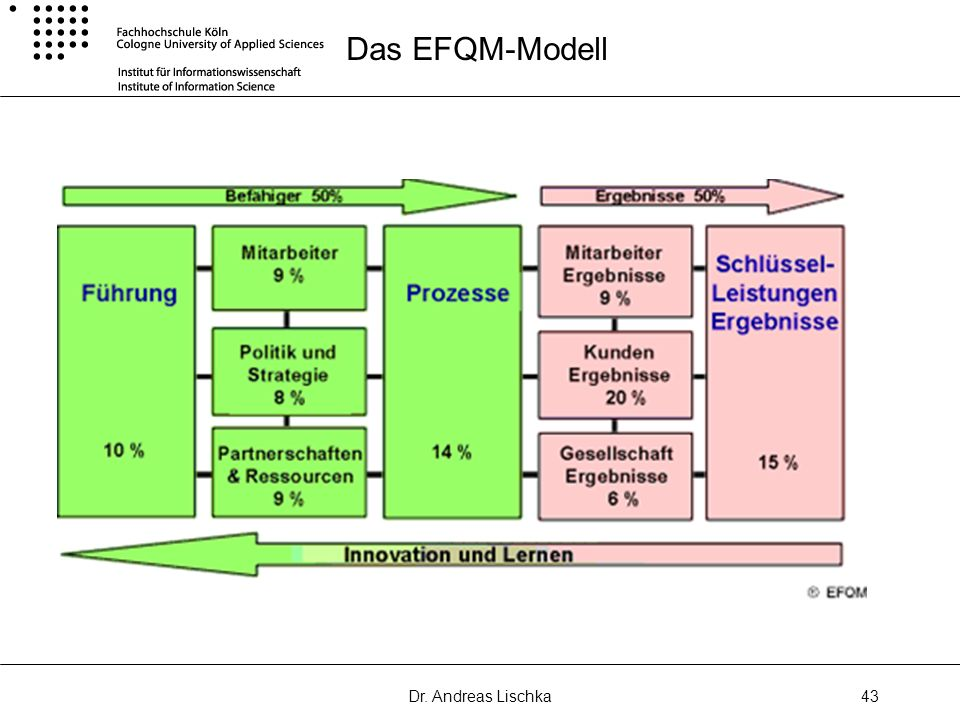 Das EFQM-Modell Dr. Andreas Lischka