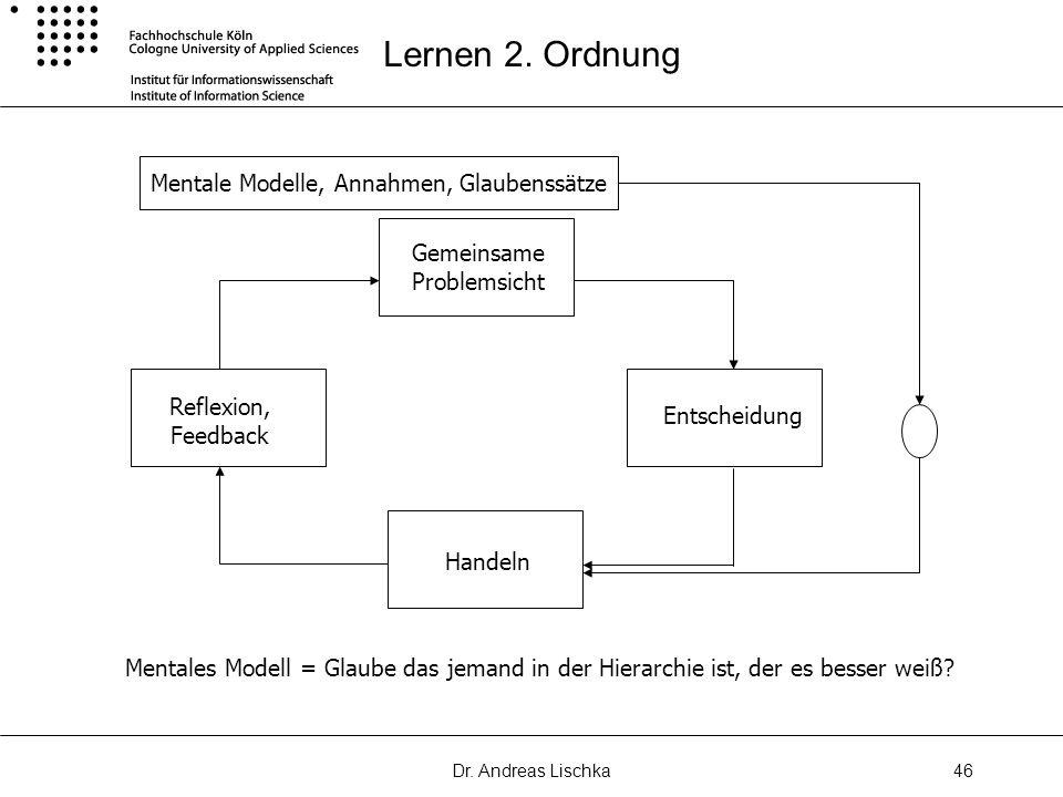 Lernen 2. Ordnung Mentale Modelle, Annahmen, Glaubenssätze