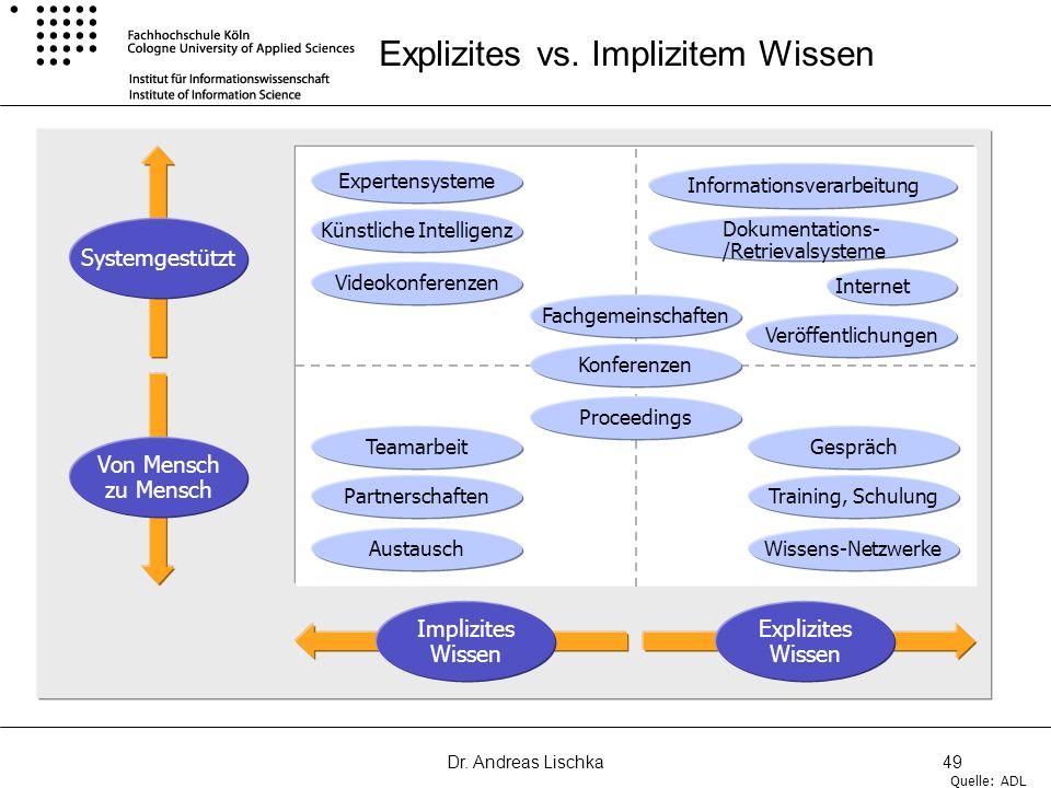 Explizites vs. Implizitem Wissen