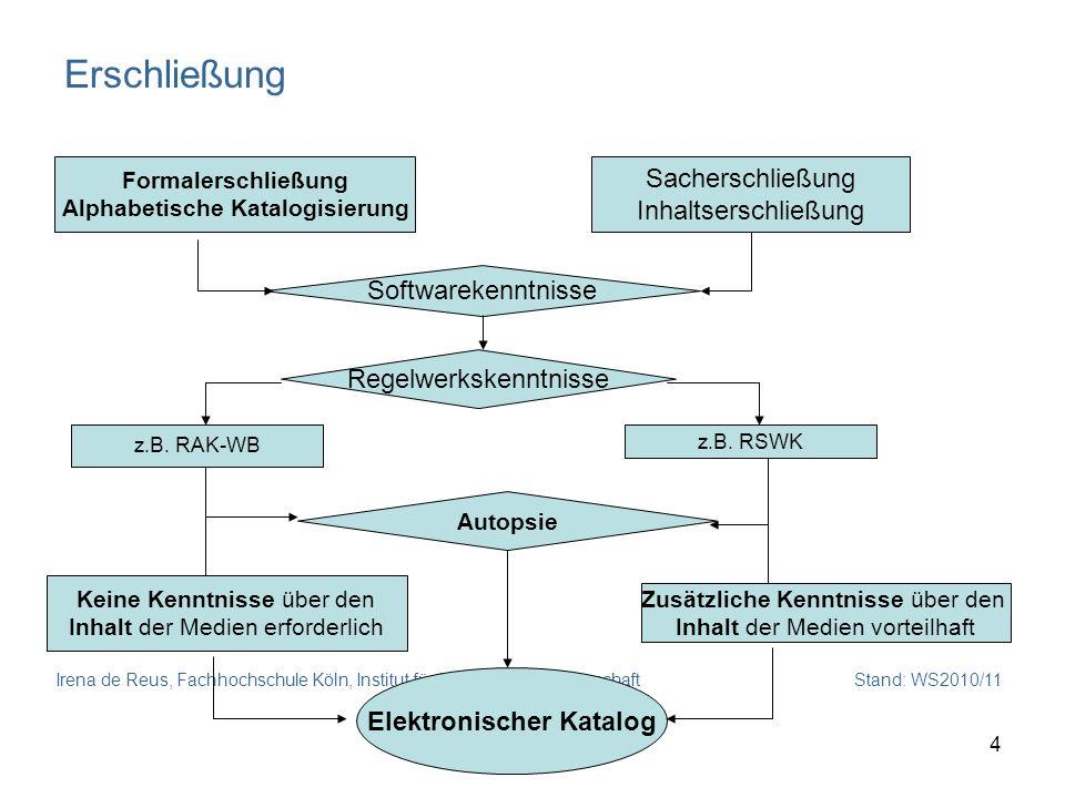 Alphabetische Katalogisierung Elektronischer Katalog