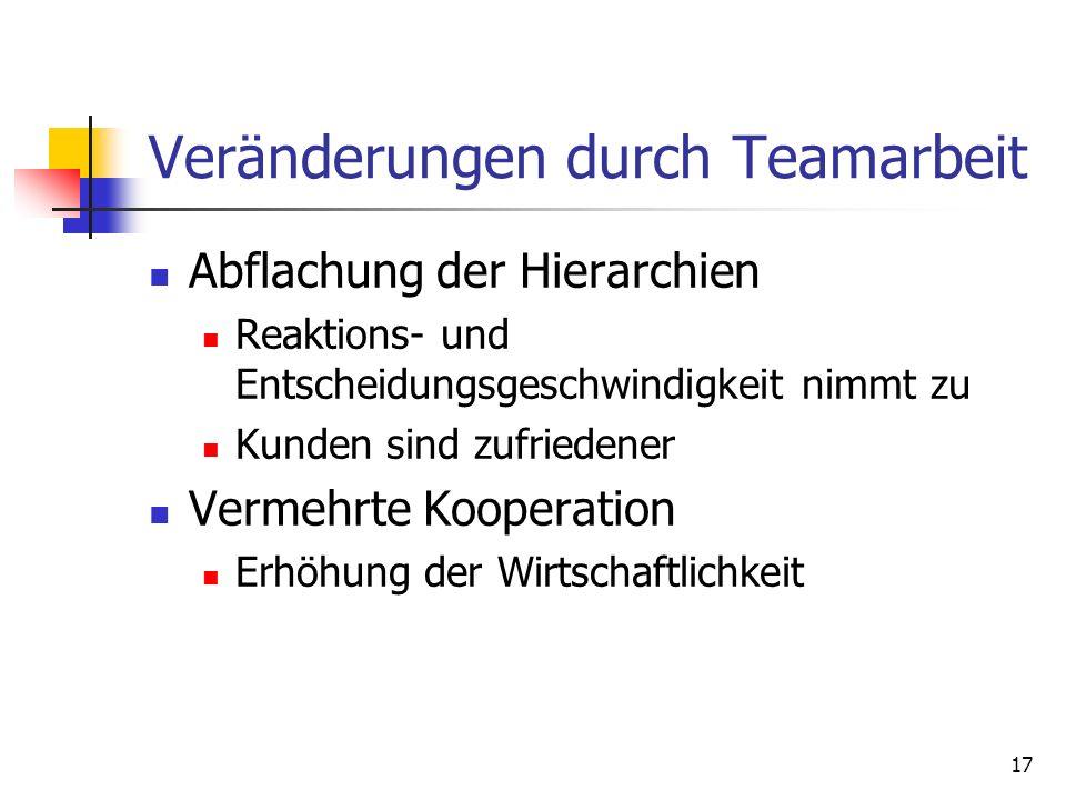 Veränderungen durch Teamarbeit