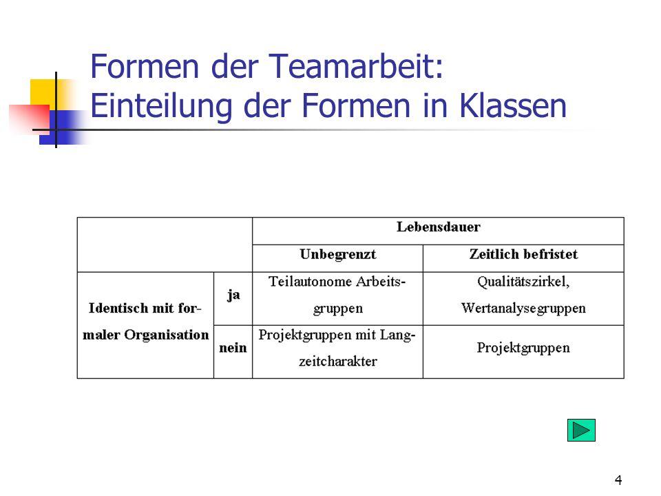 Formen der Teamarbeit: Einteilung der Formen in Klassen