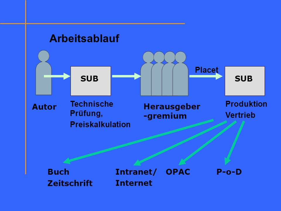 Arbeitsablauf Placet SUB SUB Technische Prüfung, Preiskalkulation
