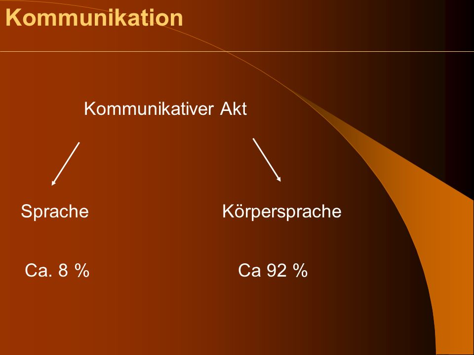 Kommunikation Kommunikativer Akt Sprache Körpersprache Ca. 8 % Ca 92 %