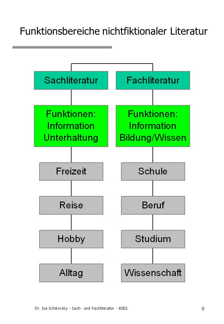 Funktionsbereiche nichtfiktionaler Literatur