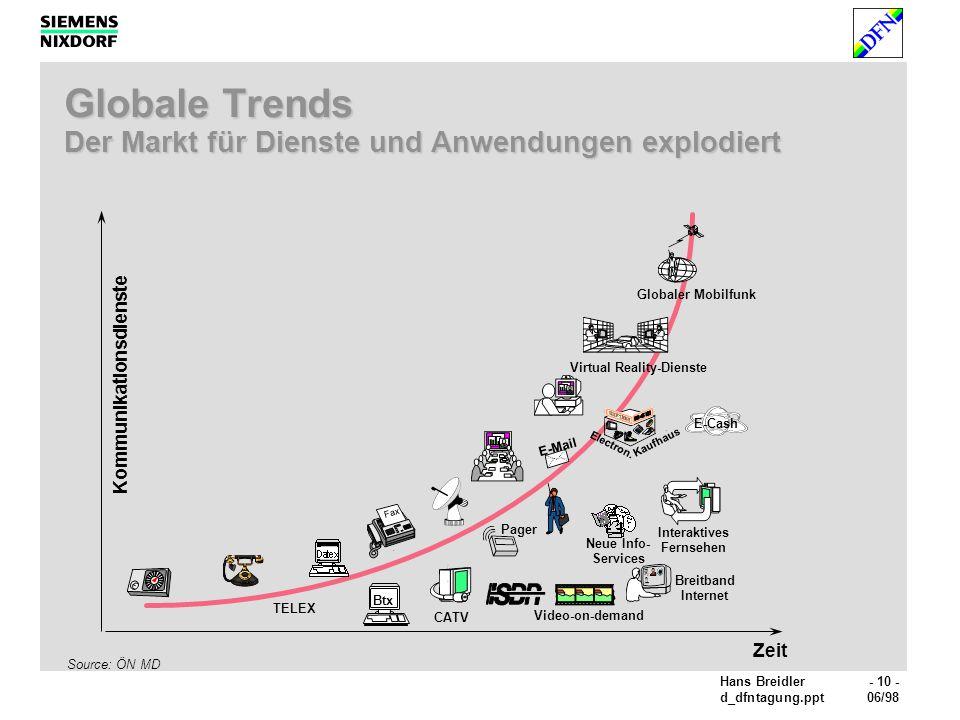 Globale Trends Der Markt für Dienste und Anwendungen explodiert