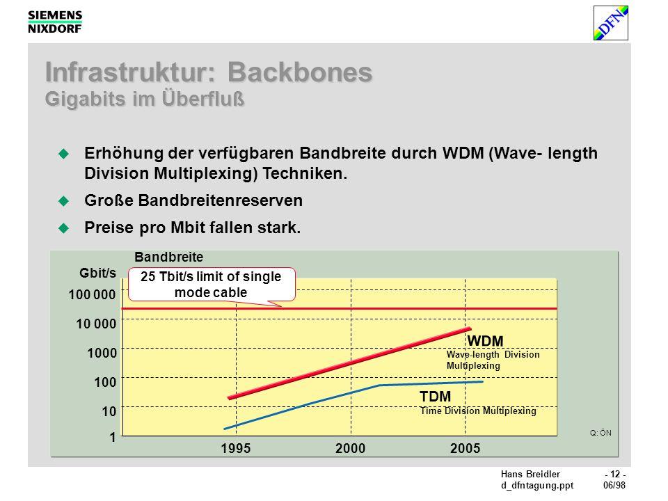 Infrastruktur: Backbones Gigabits im Überfluß