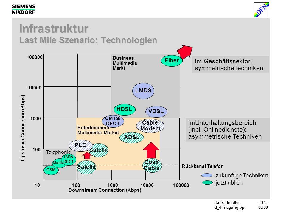 Infrastruktur Last Mile Szenario: Technologien