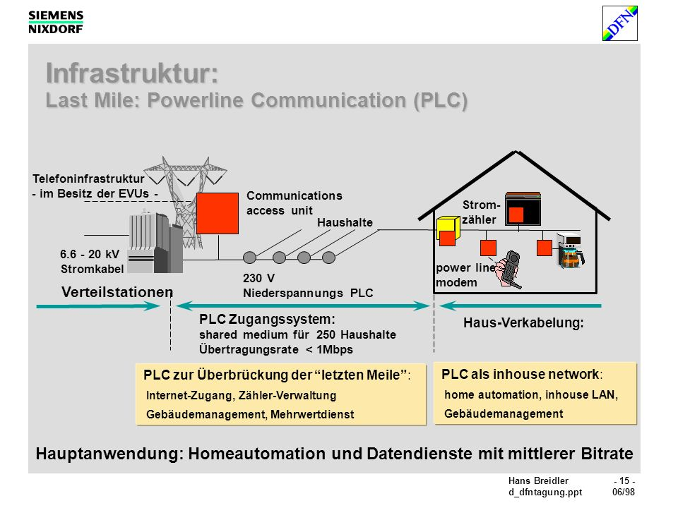 Infrastruktur: Last Mile: Powerline Communication (PLC)