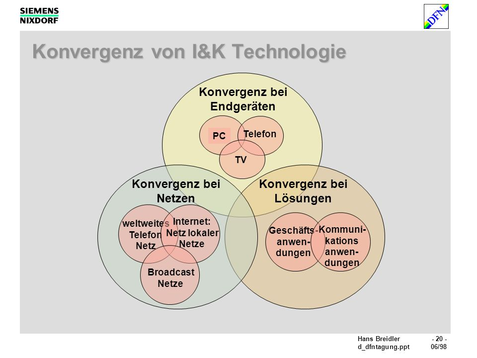 Konvergenz von I&K Technologie