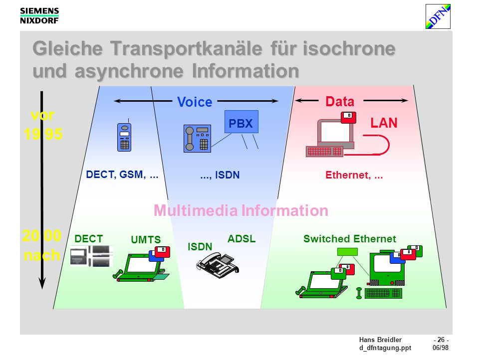 Gleiche Transportkanäle für isochrone und asynchrone Information
