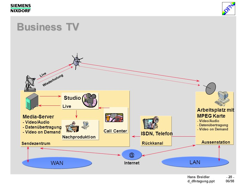 Business TV Studio @ WAN LAN Arbeitsplatz mit MPEG Karte Media-Server