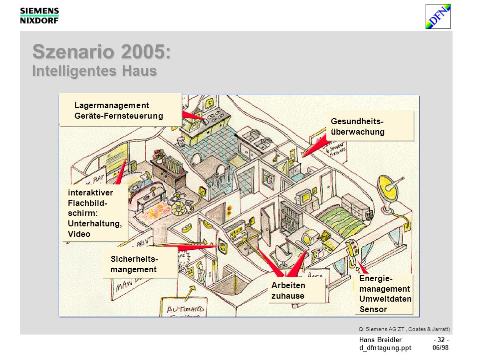 Szenario 2005: Intelligentes Haus