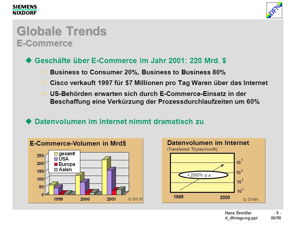 Globale Trends E-Commerce