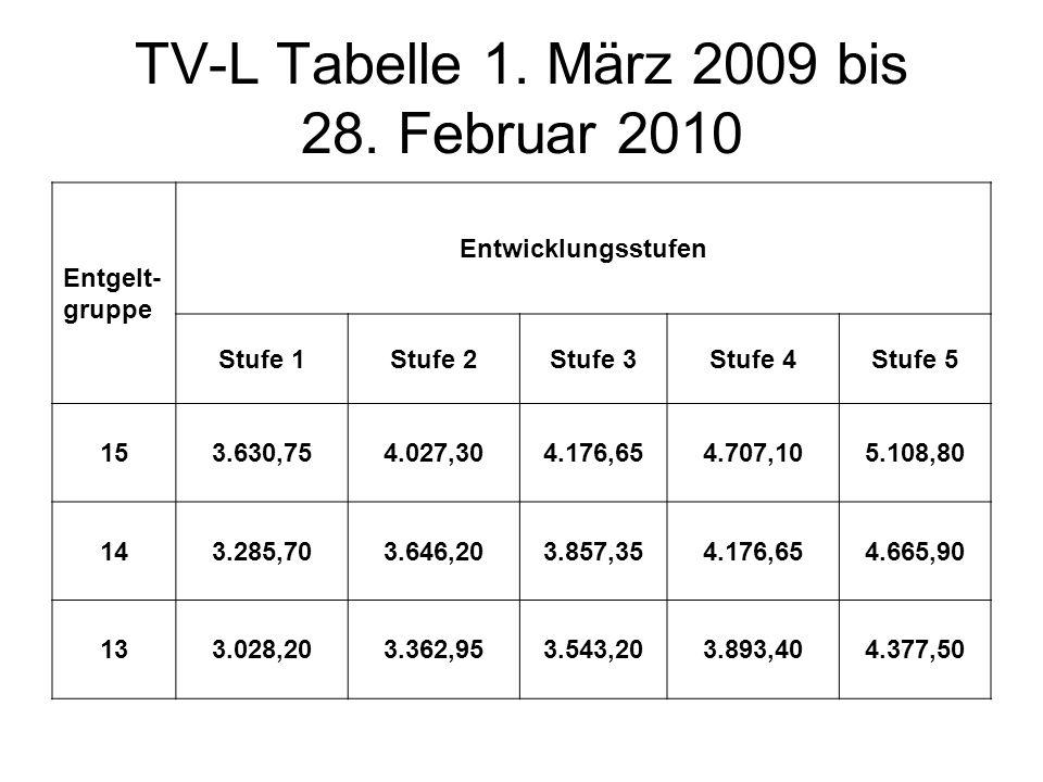 TV-L Tabelle 1. März 2009 bis 28. Februar 2010