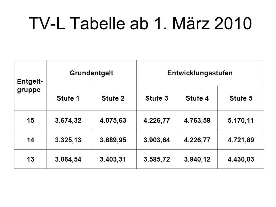 TV-L Tabelle ab 1. März 2010 Entgelt- gruppe Grundentgelt