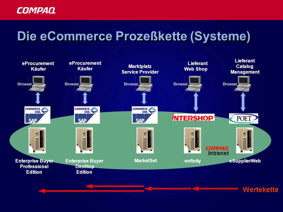 Die eCommerce Prozeßkette (Systeme)