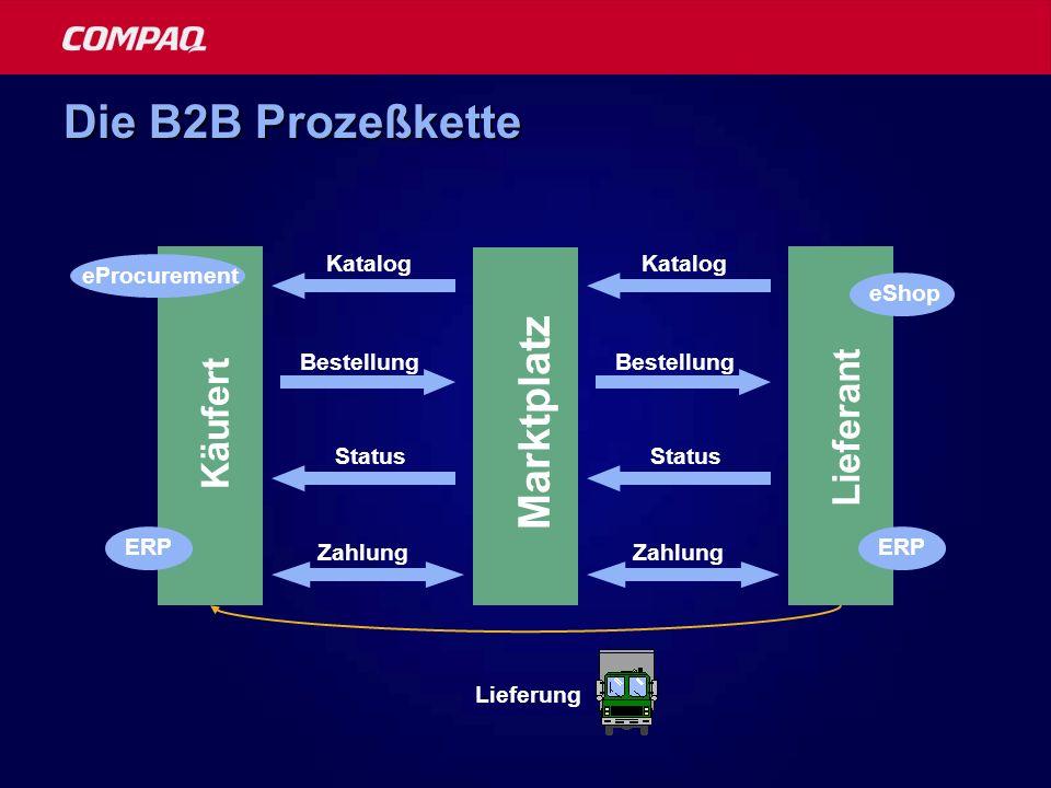 Die B2B Prozeßkette Marktplatz Käufert Lieferant