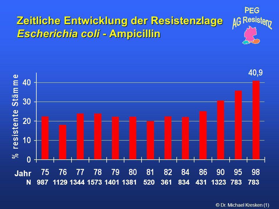 Zeitliche Entwicklung der Resistenzlage Escherichia coli - Ampicillin