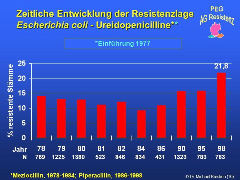 Zeitliche Entwicklung der Resistenzlage Escherichia coli - Ureidopenicilline**